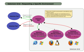 selenium grid schema 285x175 Selenium Is The Best Open Source Automation Testing Tool for Web