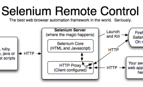 selenium rc 285x175 Selenium Is The Best Open Source Automation Testing Tool for Web