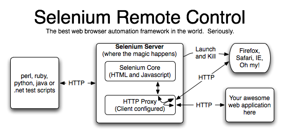 Example Python Multiple Browser Automated Unit Testing ...