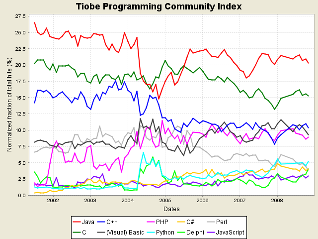 programming_lnguages_trends.png